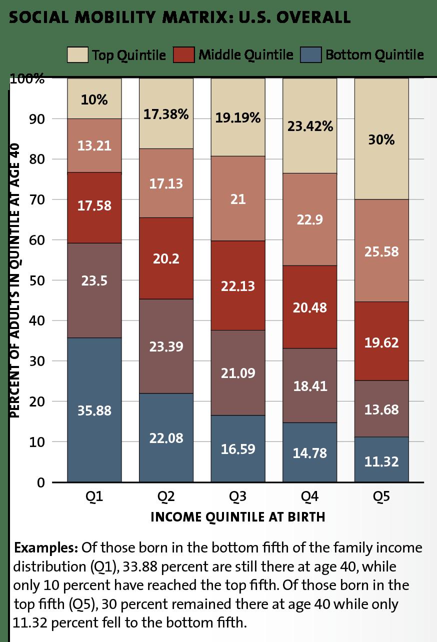 social mobility chart 01