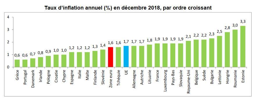 Inflation des pays européens