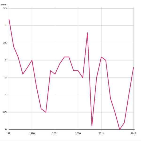 Inflation en France (hors Mayotte) depuis 1991