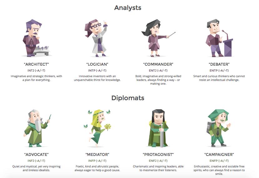 INTJ Personality (The Architect)