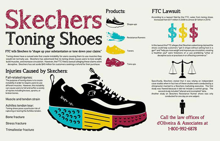 Injury lawyers advertisement of Sketchers Toning Shoes Injuries