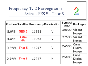 frequence TV2 Norvege astra ses5 thor