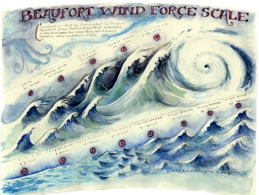This watercolor was designed to wrap around a cup and explain the Beaufort Wind Force Scale from flat water to hurricanes.