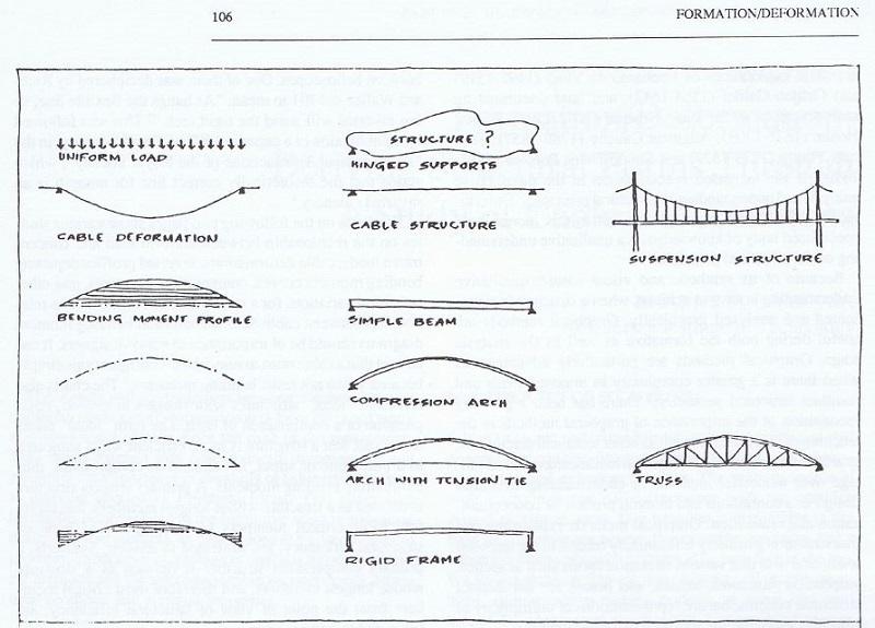 Structural elegance through geometry - Formation/Deformation