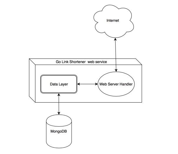Golang Web Service Design