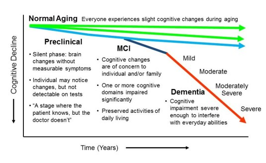 Progression from normal aging to Alzheimer's disease or another dementia