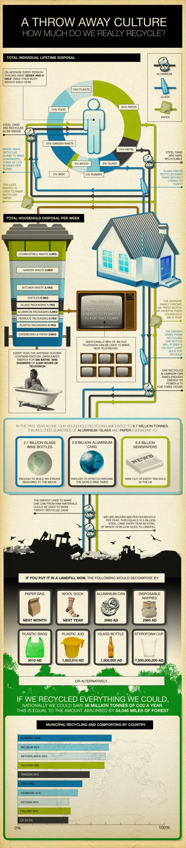 How Much Do We Really Recycle? (Infographic)