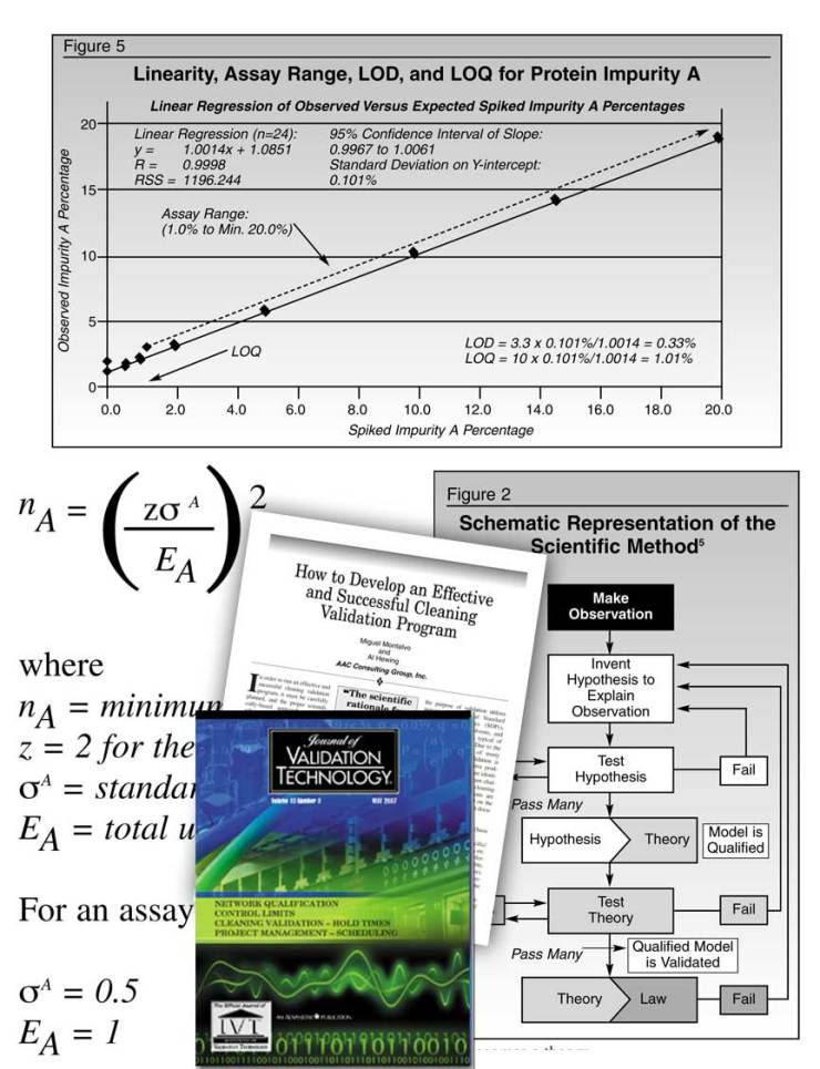 Technical equations, charts graphs