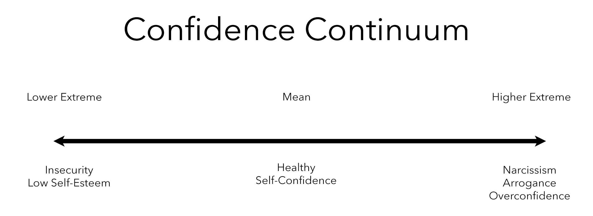 build self confidence continuum