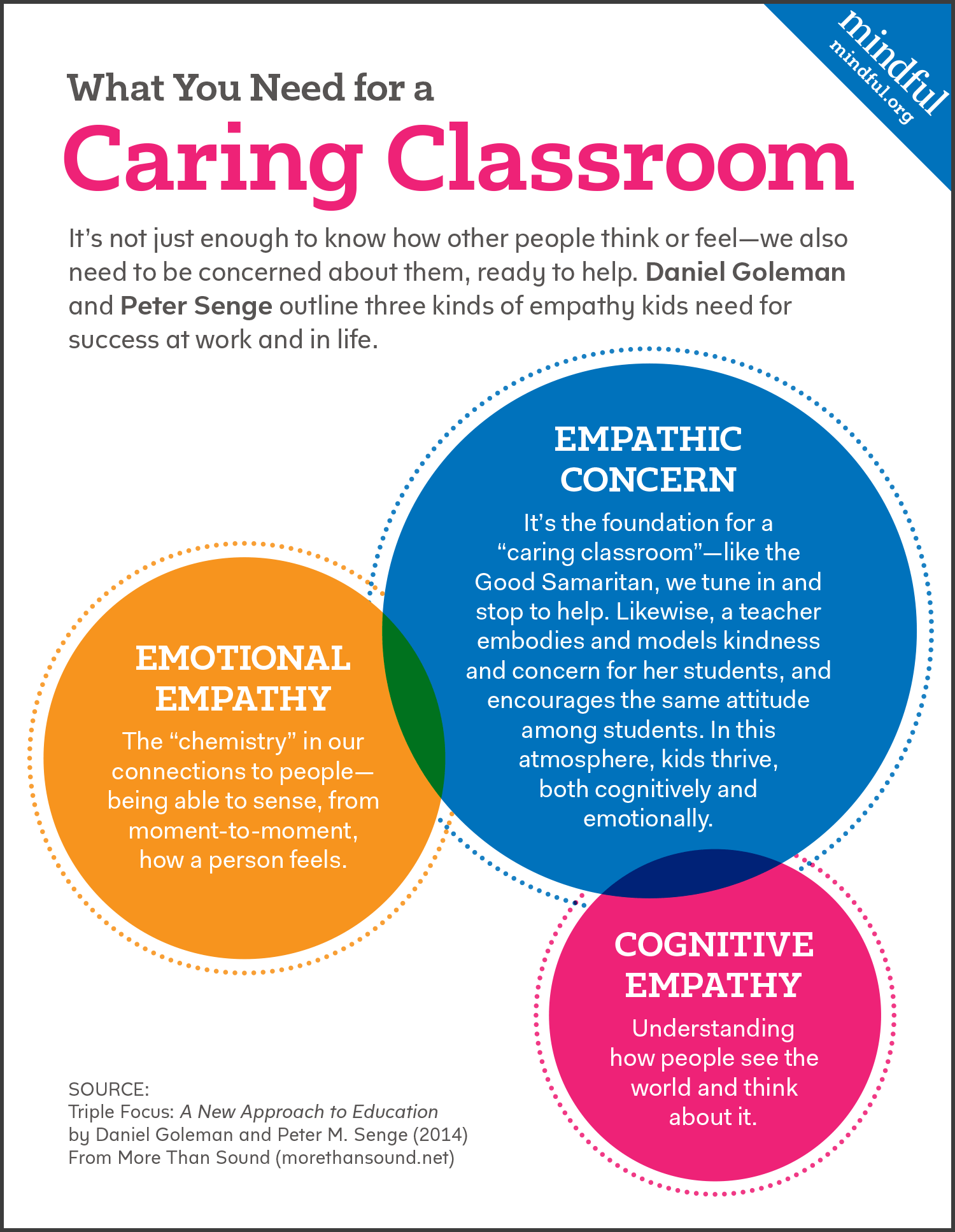 What You Need For A Caring Classroom