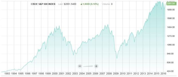 S&P 500 History Since 1993