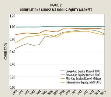cap-stock-correlations