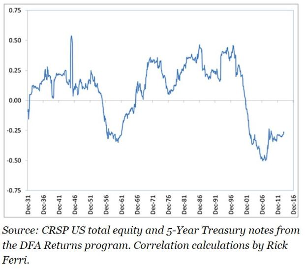 ferri-stock-bond-correlations