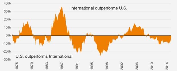 fidelity-international-stock-performance
