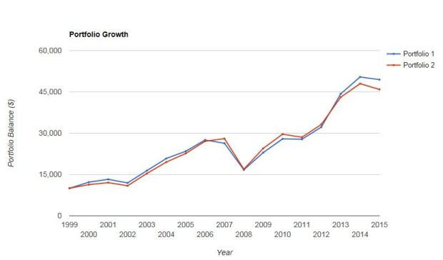 pv-mid-cap-and-em-growth-2000s