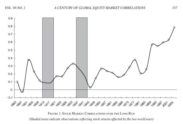 quinn-voth-global-stock-correlations