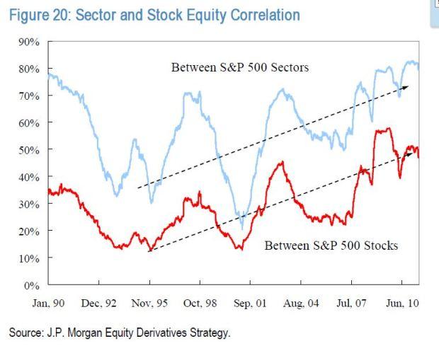 sector-correlations-stocks