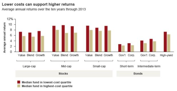 Vanguard Cost Fund Graph