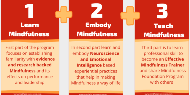 Learn Mindfulness (4) (1)