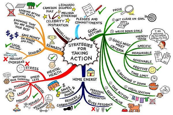 Image result for mind mapping strategies for taking action