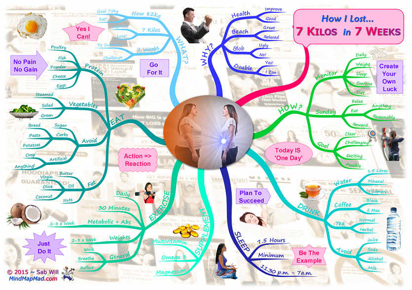 weight loss files how i lost 7 kilos in 7 weeks - I Mindmap