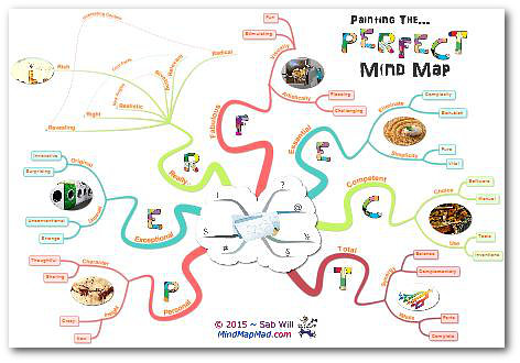 The Perfect Mind Map - 450 - An Alternative Approach - Sab Will - iMindMap