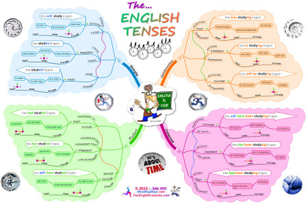 English verb tenses - Ultimate mind map