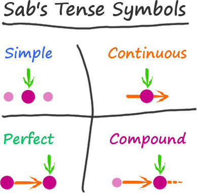 English verb tenses - Sab's Tense Symbols