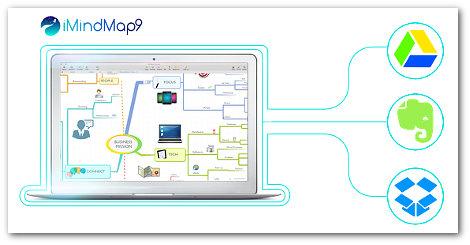 imindmap 9 review integrations - I Mindmap