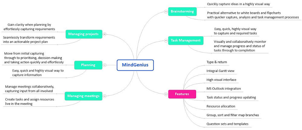 World's Best Mind Mapping Software 2016 Challenge: All About MindGenius Mind Map
