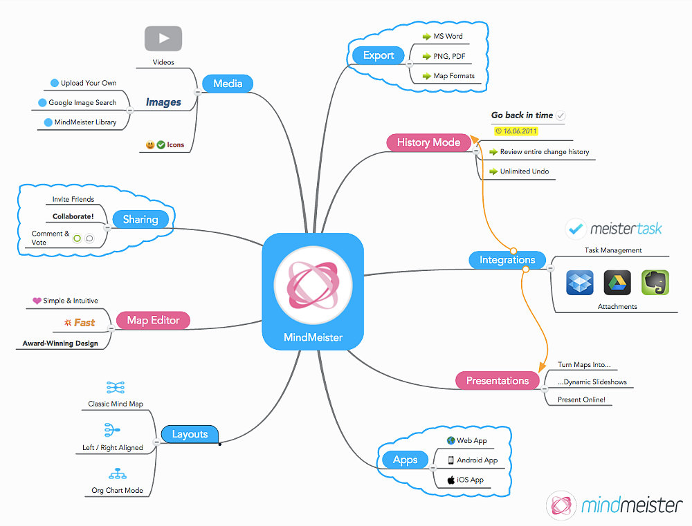 World's Best Mind Mapping Software 2016 Challenge: All About MindMeister Mind Map