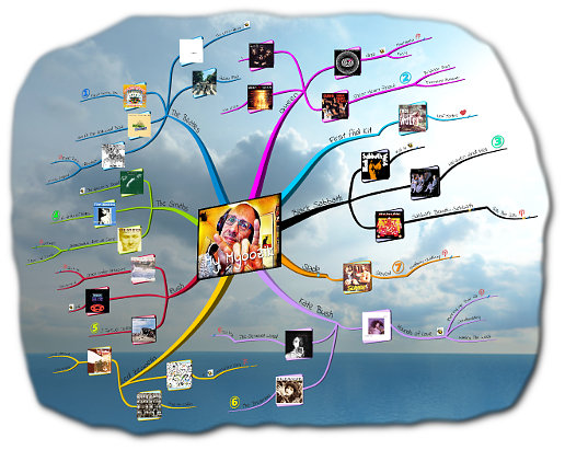 Magical Musical Mind Map Tour map in clouds