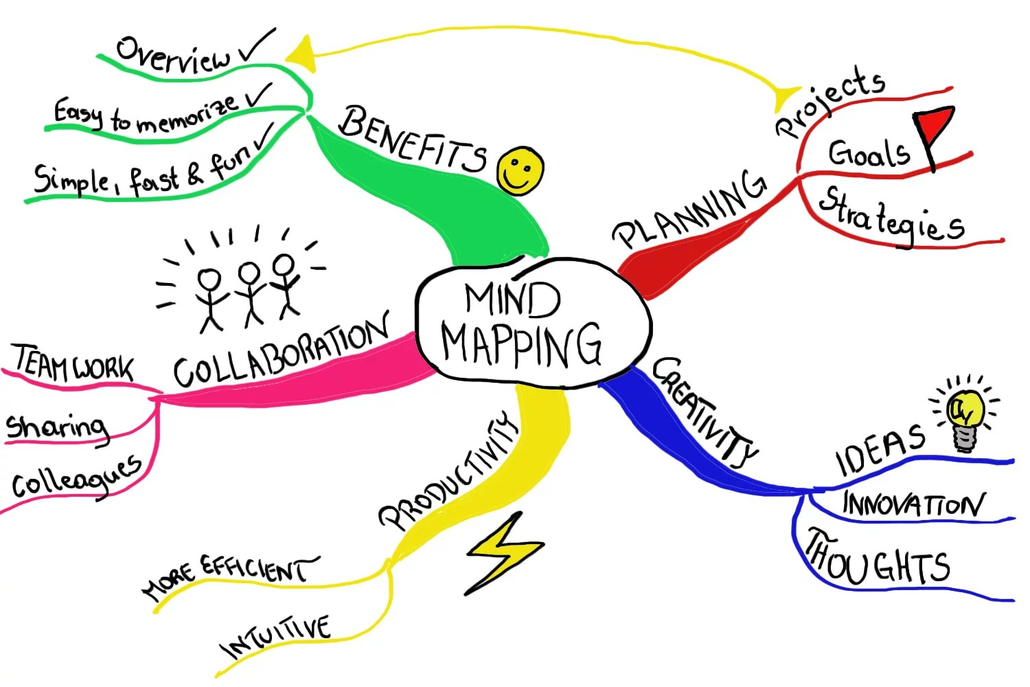 Why Mind Mapping