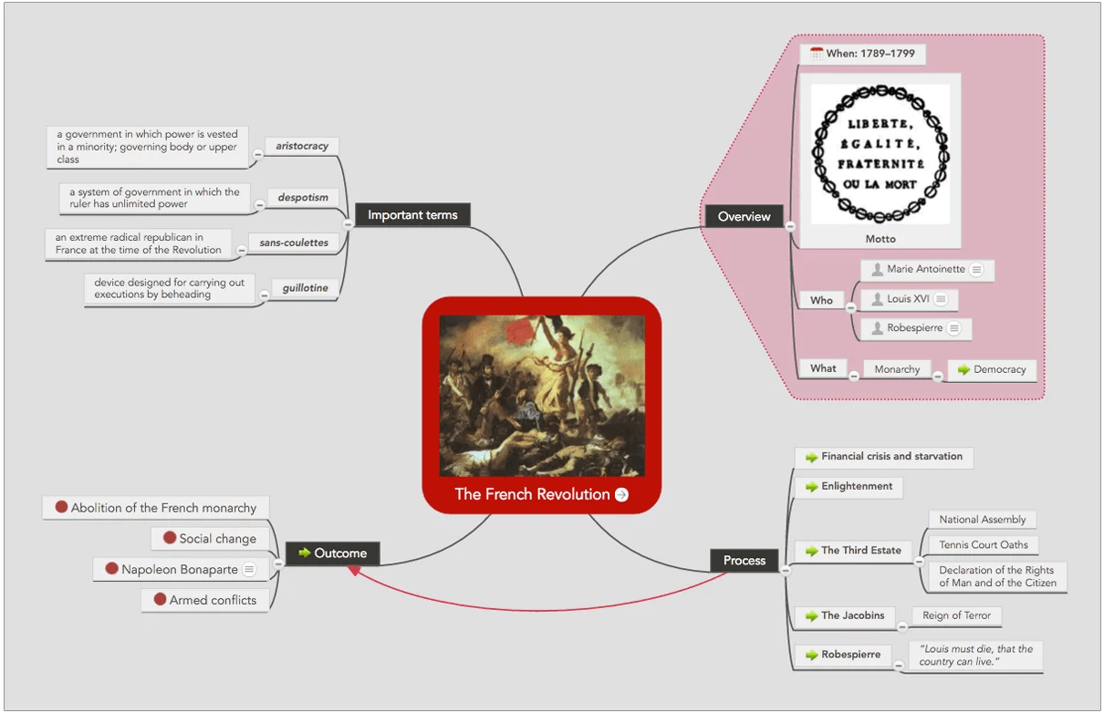 Take Better Notes In Class Using A Mind Map