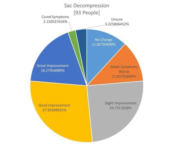 sac-decompression-chart
