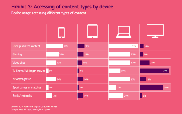Accessing of content types by device
