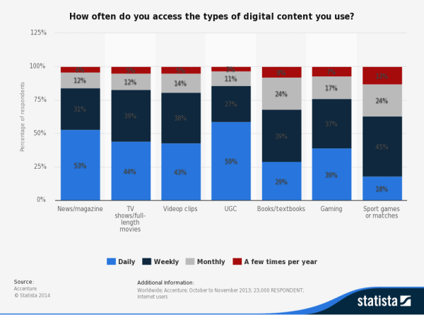 How often do you access the types of digital content you use Table 2014 Accenture Statista