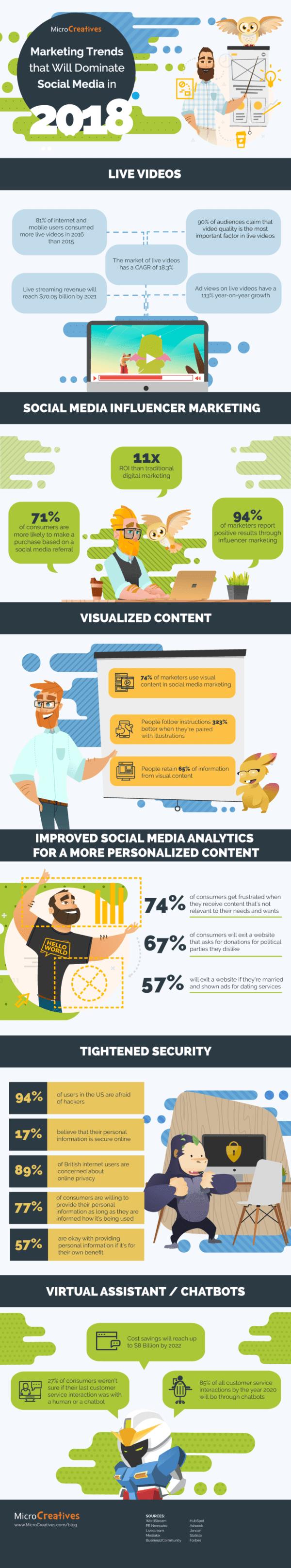 infografik social media marketing trends content live videos analytics chatbots 2018 by MicroCreatives