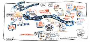 Minds Eye Creative graphic recording example from DevOps Days