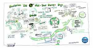DevOps Days event notes from live graphic recording