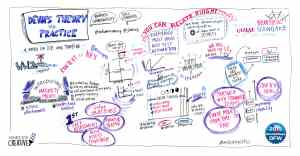 Graphic recording at Dev Ops Days event by Mind's Eye Creative