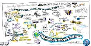 Graphic recording at Dev Ops Days event in 2018