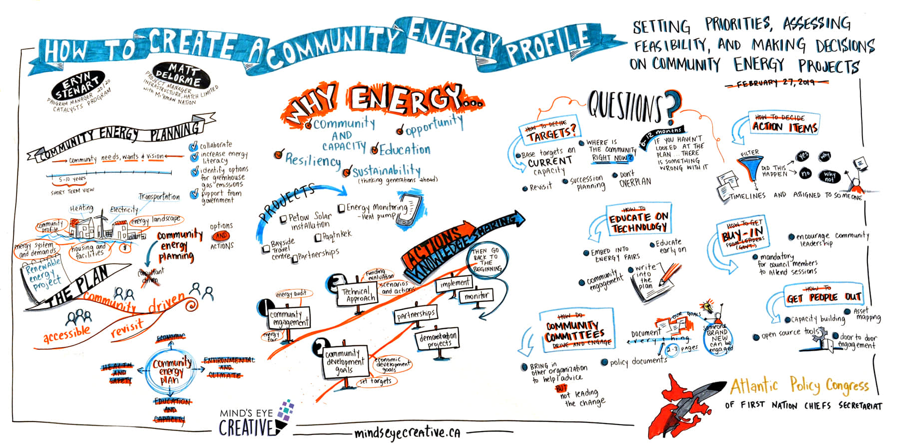 Graphic recording example from Atlantic Policy Congress event 2019