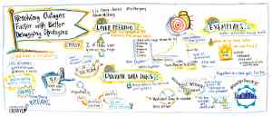 infographic from DevOpsDays event in New York City