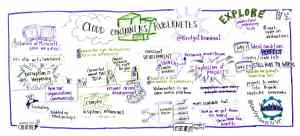 Graphic recording by Mind's Eye Creative
