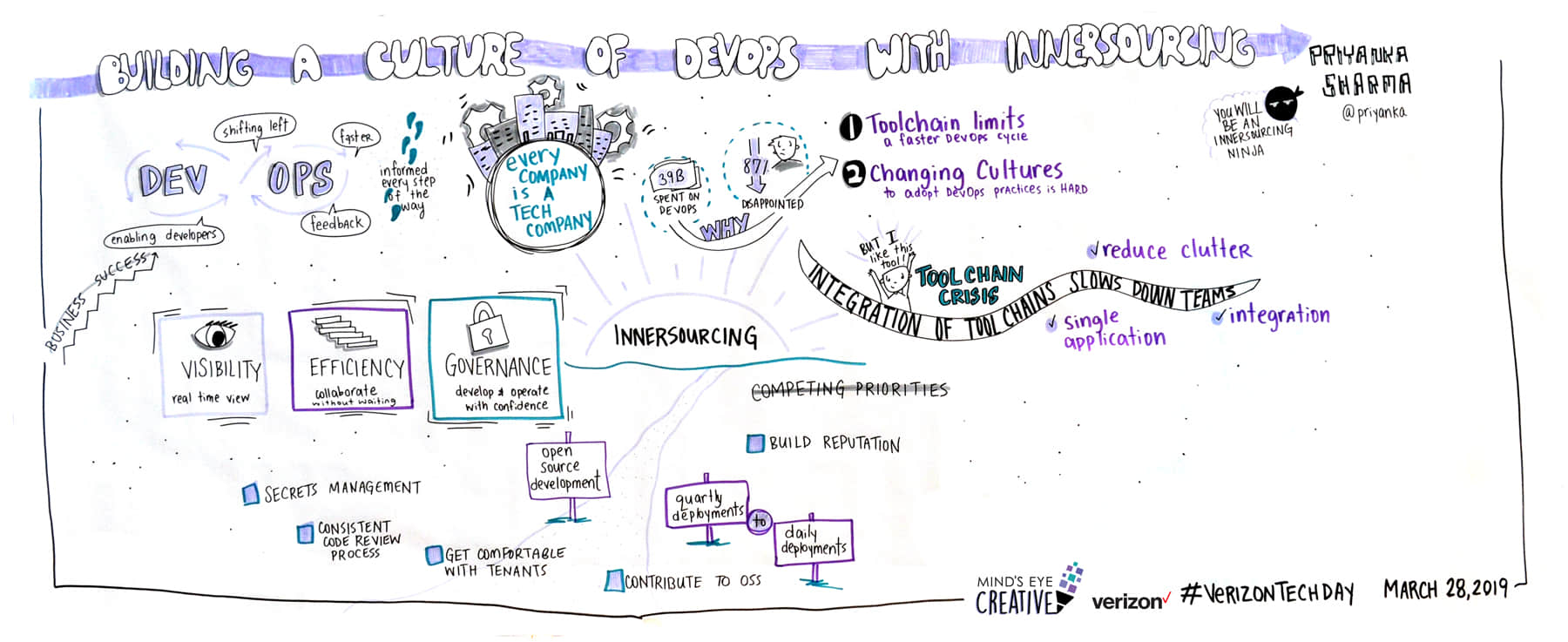 Graphic Recording at Verizon Tech Day 2019