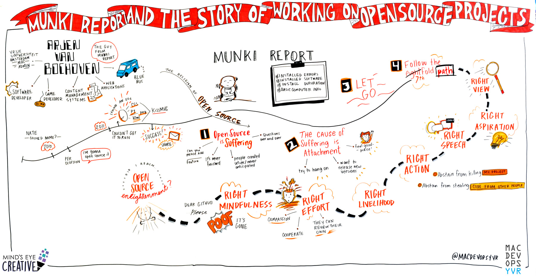 Minds Eye Creative graphic recording example