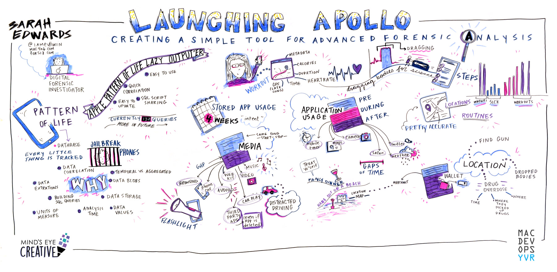 Sketch-note recording from Dev Ops Days in Vancouver
