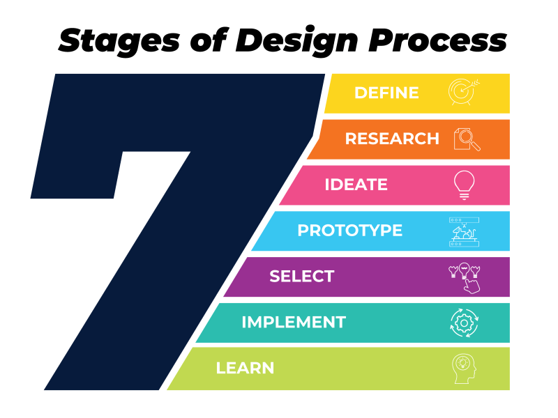 7-stages-of-design