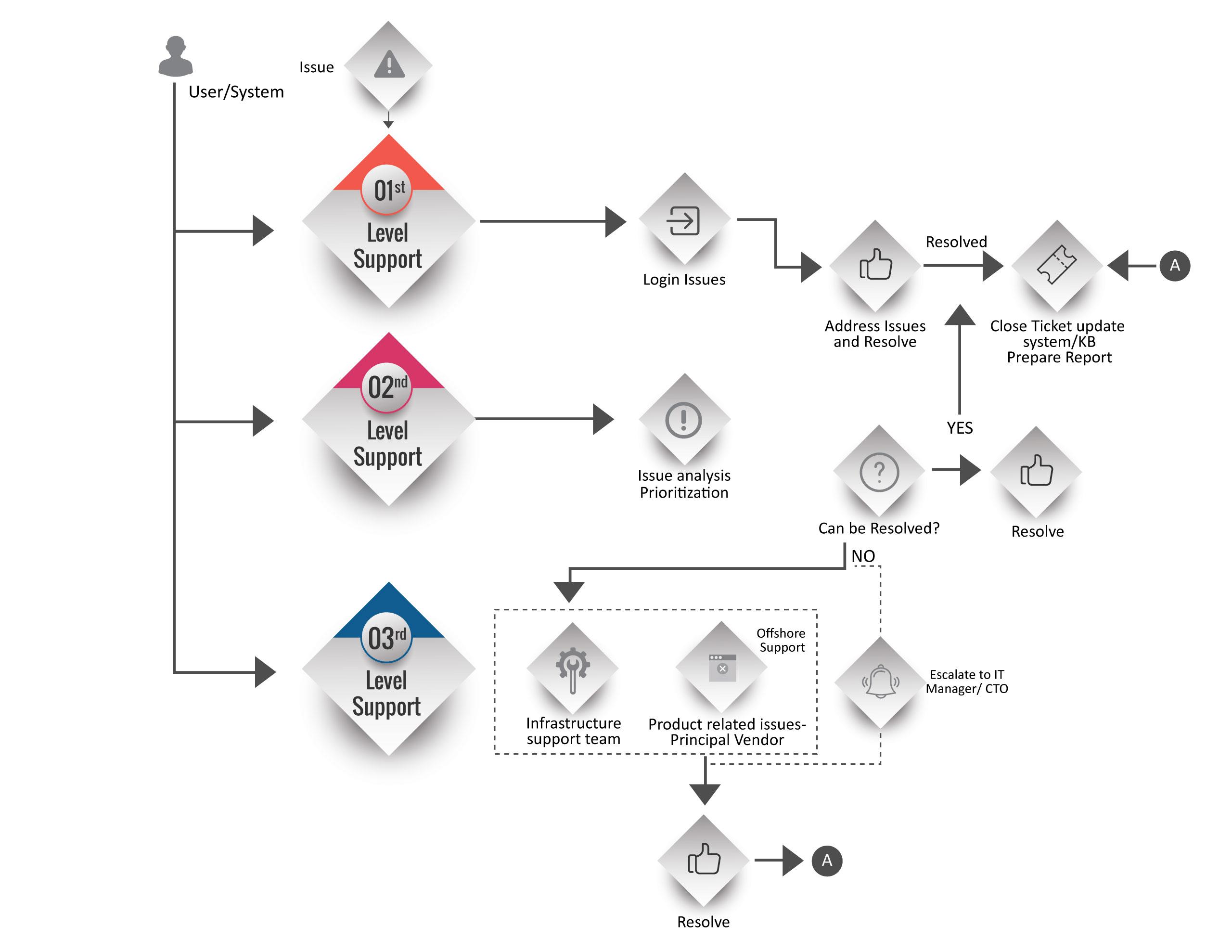 Management Chart Problem Itil Flow